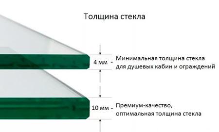 Каленое стекло заказать по индивидуальным размерам в Москве